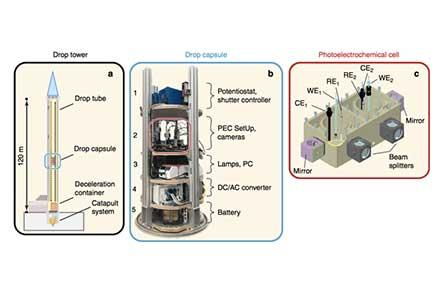 Generacion-de-hidrogeno-en-microgravedad