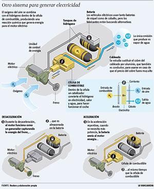 mitos-hidrogeno